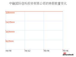 中融國際信托投資有限公司 持有的股票有哪些?