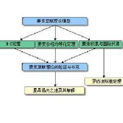 商品流通中的经济学常识