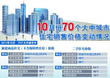 10月份70个大中城市房价变动情况