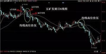 股价下跌为什么还出现积信号