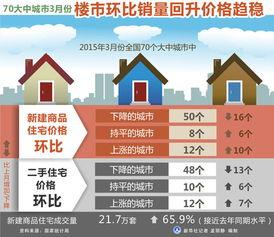 70大中城市3月楼市环比销量回升价格趋稳