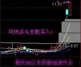 股票黄红黑分别是什么线?