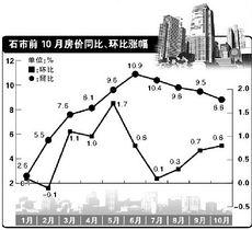 全国房价同比、环比涨幅回落70个大中城市房屋销售价格指数显示,10月份,全国70个大中城市房屋销售价格同比上涨8.6%,涨幅比9月份缩小0.5个百分点.