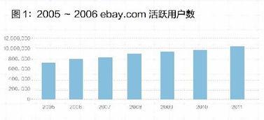 ebay是什么(Paypal是什么意思?)