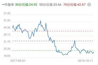 市盈率分位值是什么意思(市盈率一般多少为好)1800  场外个股期权  第3张