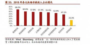 深圳机场股票适合长期持有吗?