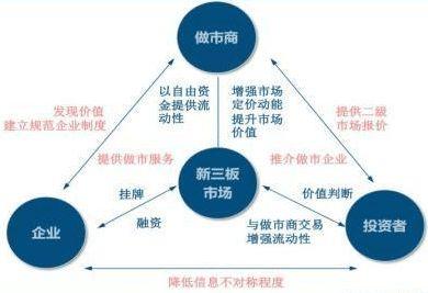 做市商制度(香港十大证券公司排名)_1679人推荐