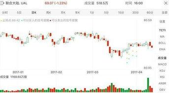 在国内炒美股,大家一般都喜欢交易哪些美国上市公司的股票?