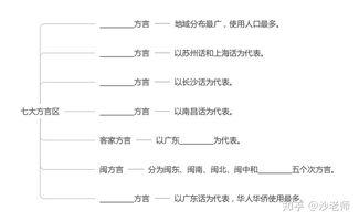 现代汉语知识点总结