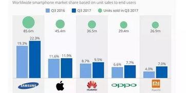 全球手机销量恢复增长苹果q3增长5.7