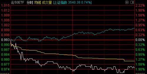 战略收入etf股票趋势分析