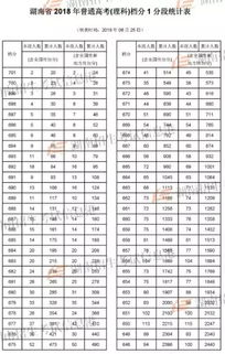 2018年湖南省高考一分段表公布 理科 文科