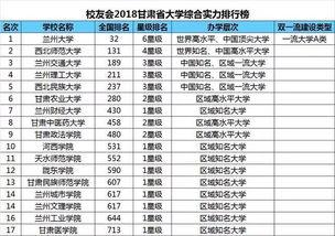 中国大学排名评价有哪些指标 自学考试