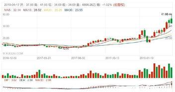 海南板块股票有哪些?