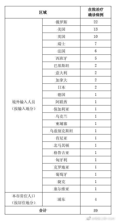 上海12日新增10例境外输入新冠肺炎确诊病例