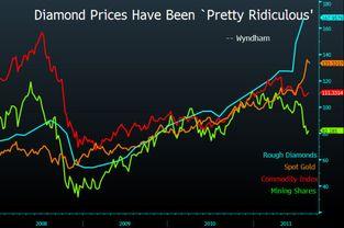 股票价格变化原理?