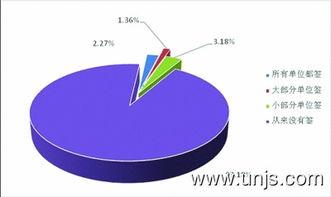 灶具市场营销调研报告范文