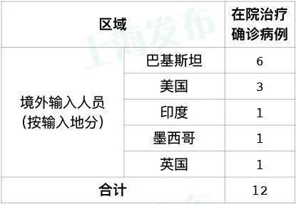 资料:上海发布原标题:《昨天上海无新增本地新冠肺炎确诊病例,新增6例境外输入病例》截至6月10日24时,累计报告境外输入性确诊病例343例,治愈出院331例,在院治疗12例.