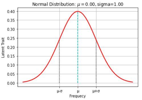 正态分布和标准正态分布的联系及区别?