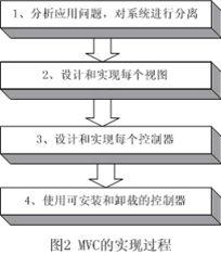 MVC模式如何在Flash中设计模型