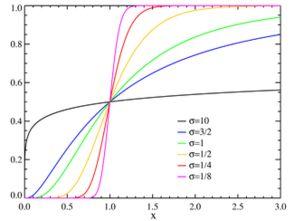 对数正态分布的基本概念