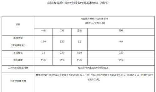 杭州市厂区物业管理法律法规