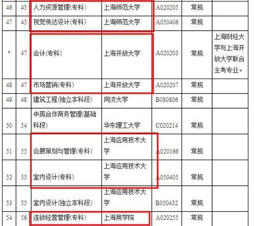 上海哪些大学有专科生 成人高考