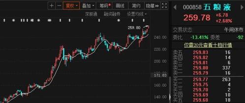 白酒板块股票分析