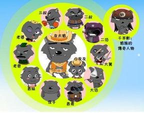 喜羊羊与灰太狼中七大恶狼的名字和图片