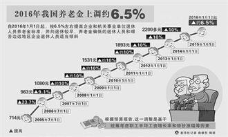 网易河北讯【养老金将迎十二连涨】政府工作报告提出,2016年将继续提高退休人员基本养老金标准.