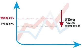 股票杠杆如何操作?