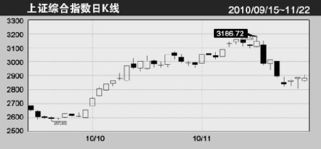 上证指数有哪些股票组成(上证指数涨跌由什么决定)  股票配资平台  第2张