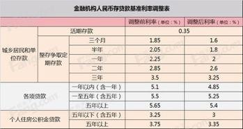 按揭贷款利率表(09年贷款基准利率是)