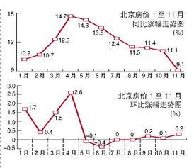 记者从国家统计局公布的数据中发现,70个大中城市房价同比涨幅连续7个月回落,不过,环比从9月开始已连续3个月上涨。