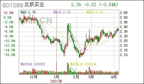 北辰实业非公开发行股票是利好吗?