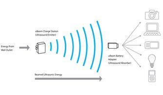 诺基亚920无线充电详细介绍