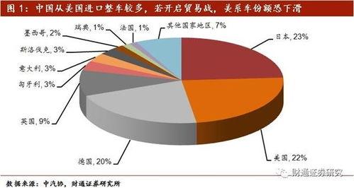 3、行业整体受贸易战影响不大,部分出口为主零部件企业恐被波及中国汽车进出口总体相对平稳,对美国的依赖有限.
