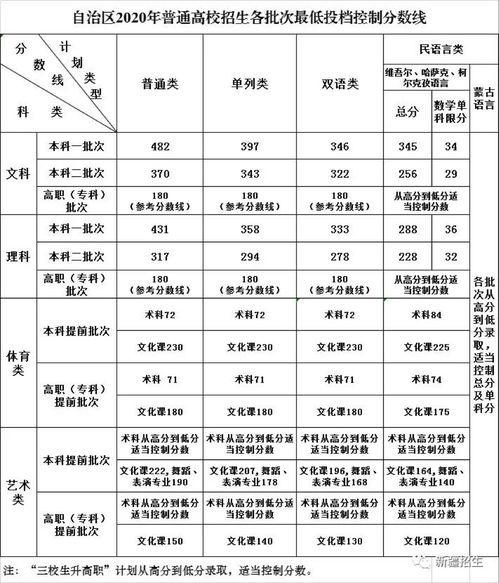 新疆2020年普通高校招生各批次最低投档控制分数线确定