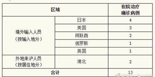 上海24日无新增确诊病例新增治愈出院1例