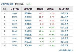 中国页岩气是哪几只股票