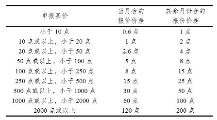 股指期权合约中规定的价格是(股指期权保证金)1762  场外个股期权  第3张
