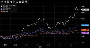 钢铁股票走势