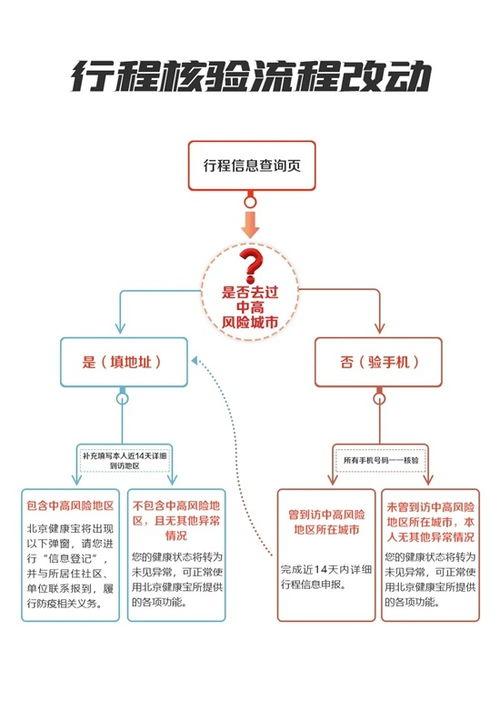 31省区市新增确诊11例本土1例北京连续8天本地零新增北京健康宝进返京行程核验有那些变化