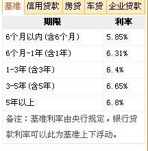 哪个银行贷款利息低(中国哪个银行贷款利息)