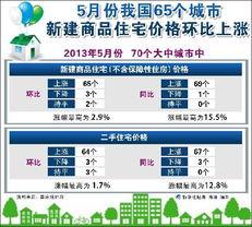 一是房价环比上涨的城市个数继续减少,5月份全国70个大中城市房价环比上涨的城市个数