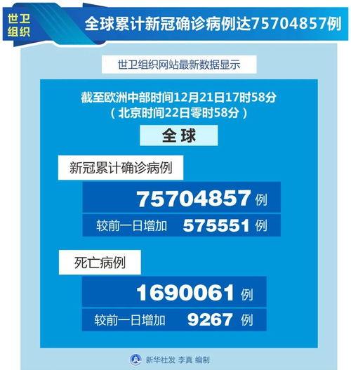 世卫组织全球累计新冠确诊病例达42055863例