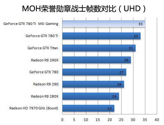 微星龙王驾到 MSI GTX780Ti Gaming显卡用料解析