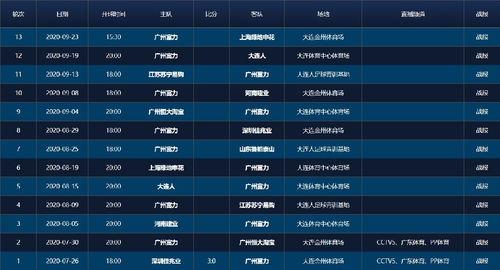 中超联赛2020广州富力赛程表一览