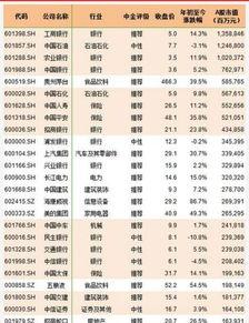 请问纳入mscl的中国股票有那些?