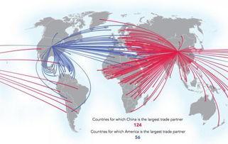 中国(红色)和美国(蓝色)贸易伙伴示意图.